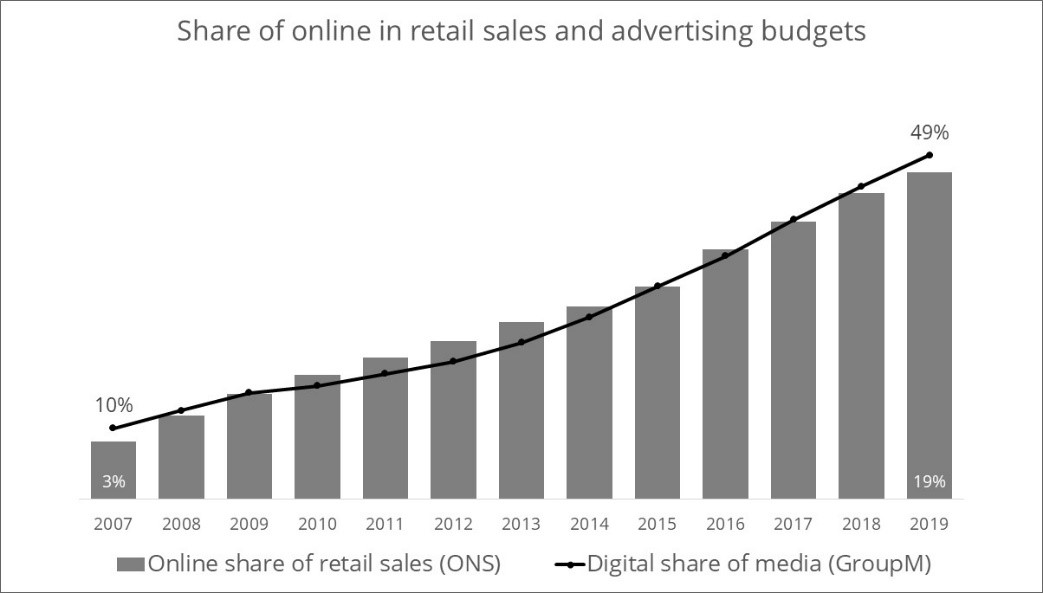 share of online in retail and ad budgets - magic numbers