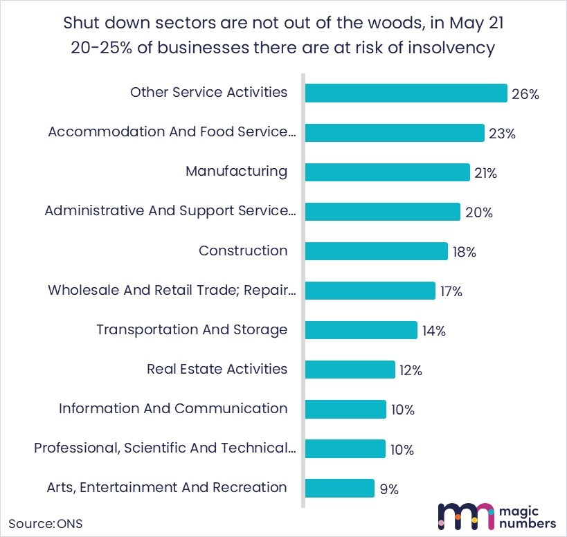 shut down sectors not out of woods yet - magic numbers