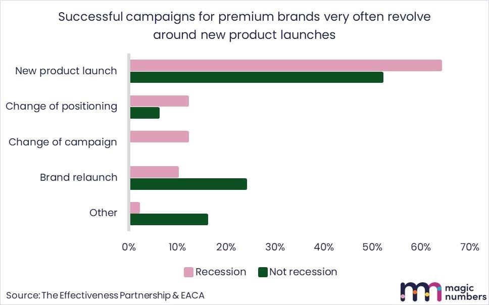 strategies for premium brands - magic numbers