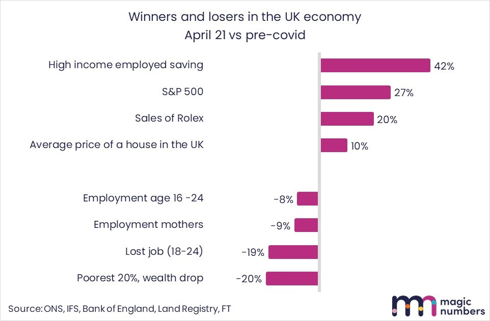 winners and losers covid economy - magic numbers